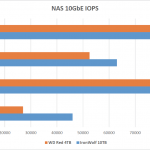 Comparison of RAID5 IOPS throughput over 10GbE using 4KB transfer requests