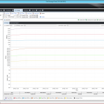 The Storage Manager monitor shows a top IOPS performance for our dual server database test